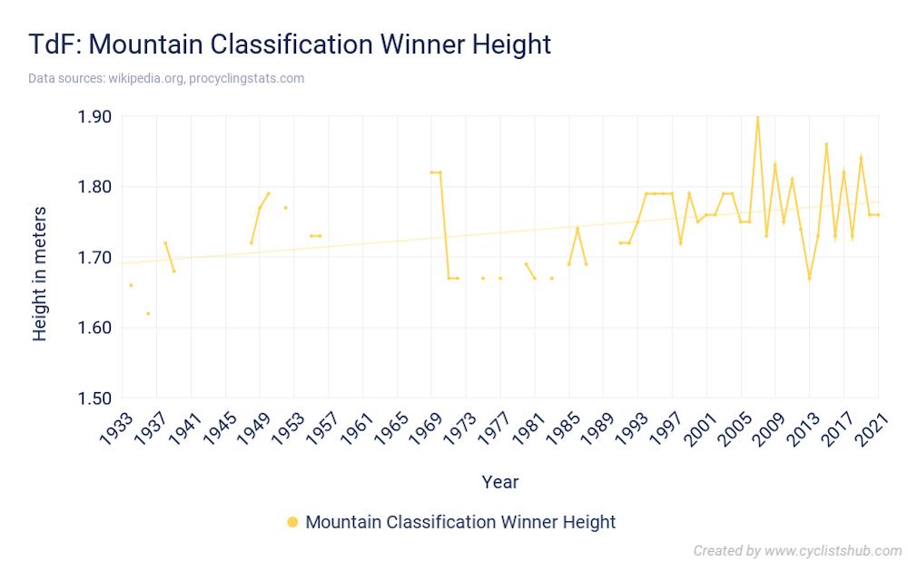 TdF Mountain Classification Winner Height 2021