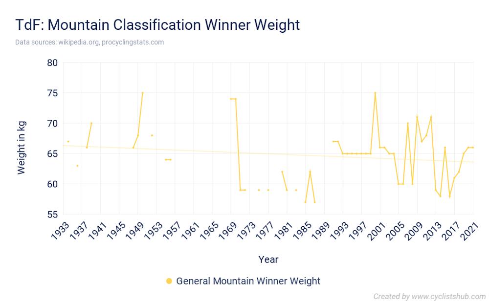 TdF Mountain Classification Winner Weight 2021
