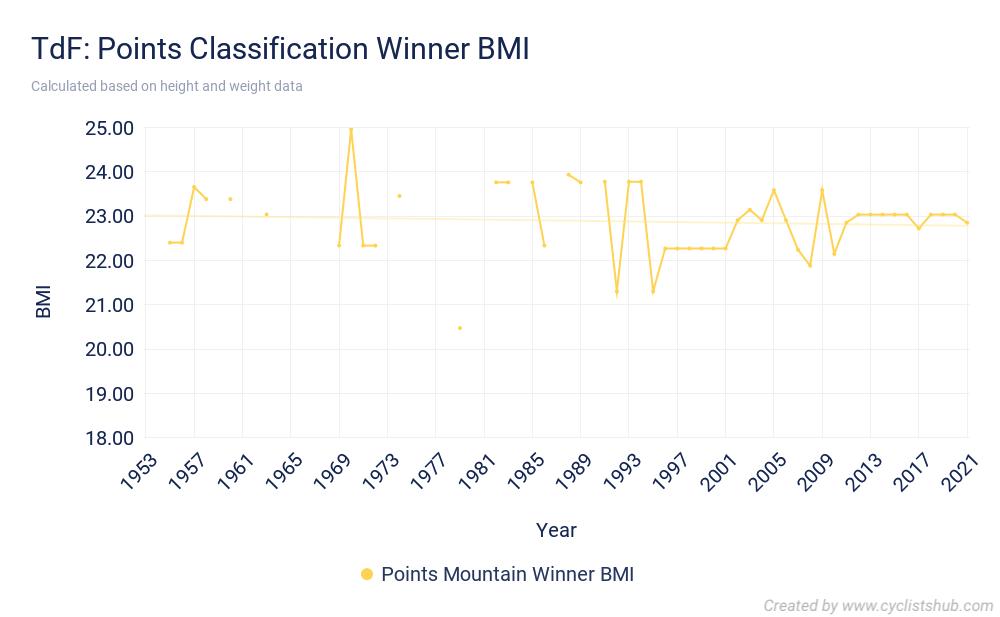 TdF Points Classification Winner BMI 2021