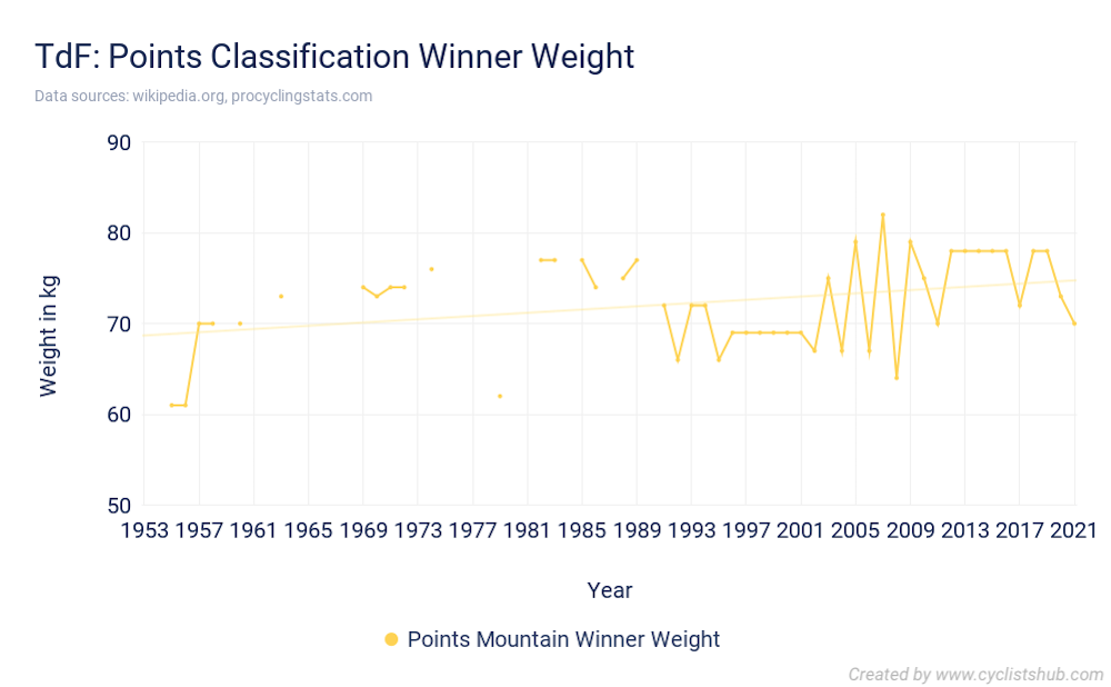 TdF Points Classification Winner Weight 2021