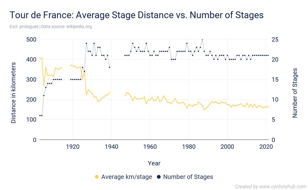 Tour de France Average Stage Distance vs. Number of Stages 2021