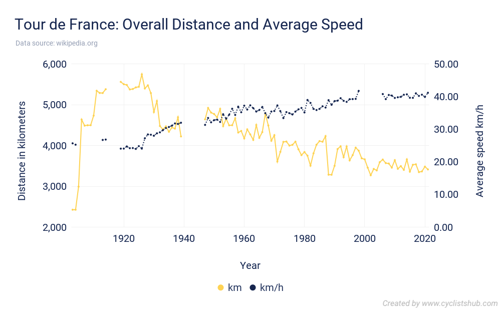 Tour de France Overall Distance and Average Speed 2021