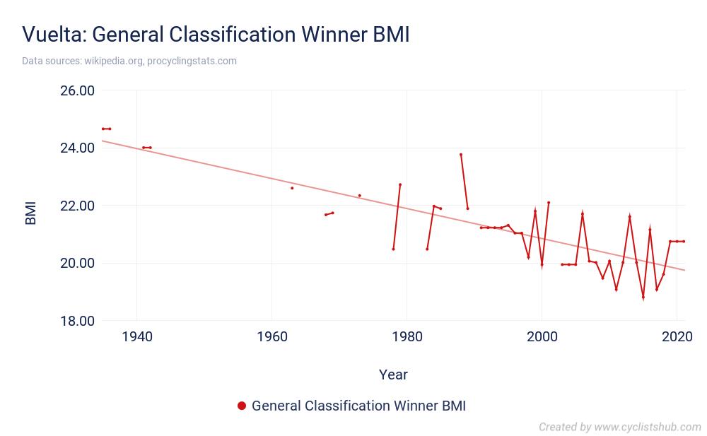 Vuelta - General Classification Winner BMI