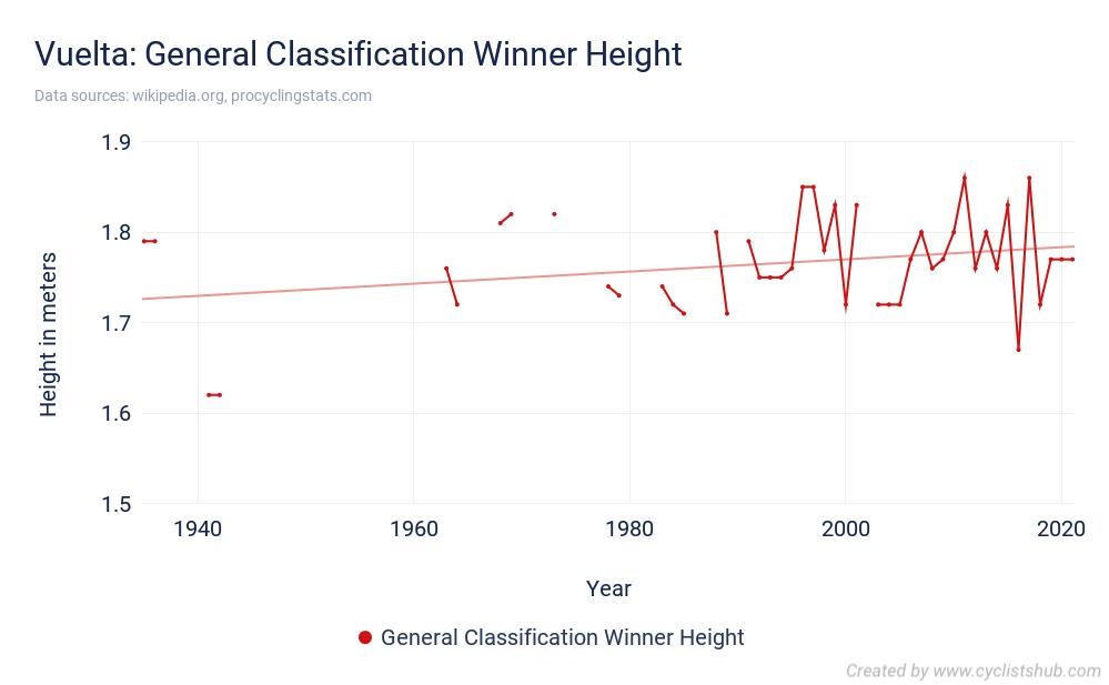 Vuelta - General Classification Winner Height