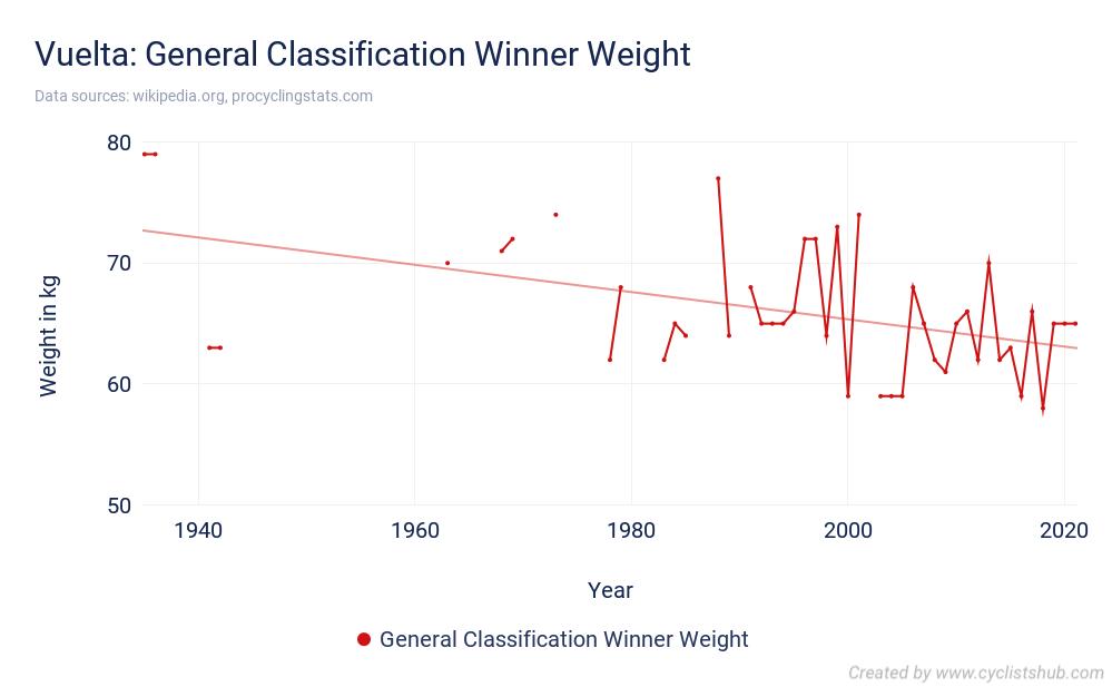 Vuelta - General Classification Winner Weight