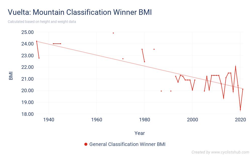 Vuelta - Mountain Classification Winner BMI