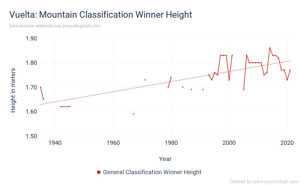 Vuelta - Mountain Classification Winner Height