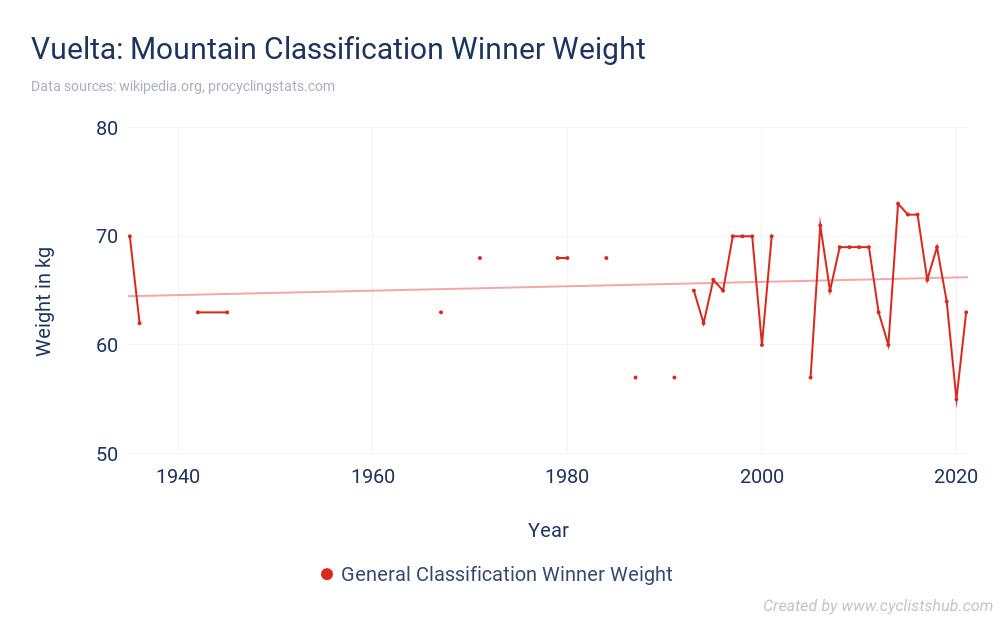 Vuelta - Mountain Classification Winner Weight