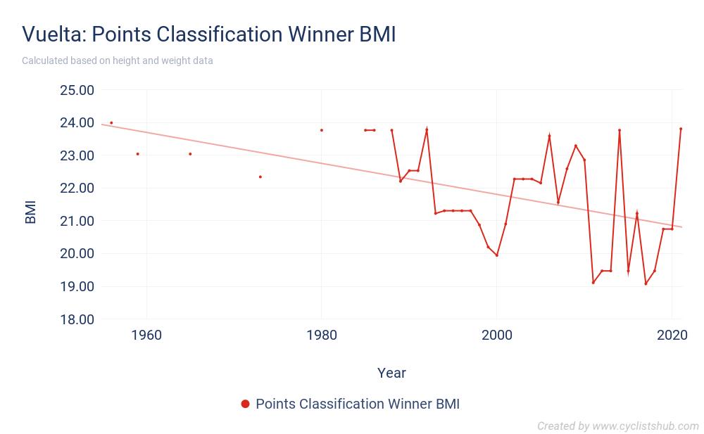 Vuelta - Points Classification Winner BMI