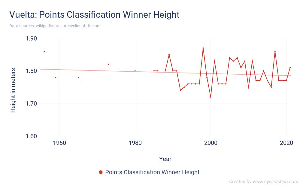 Vuelta - Points Classification Winner Height