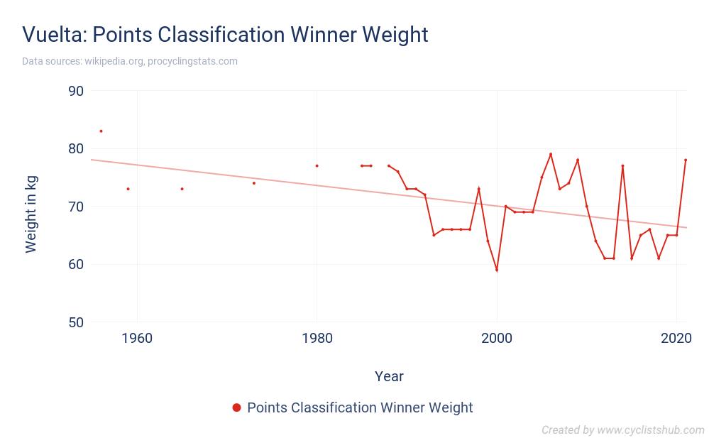 Vuelta - Points Classification Winner Weight