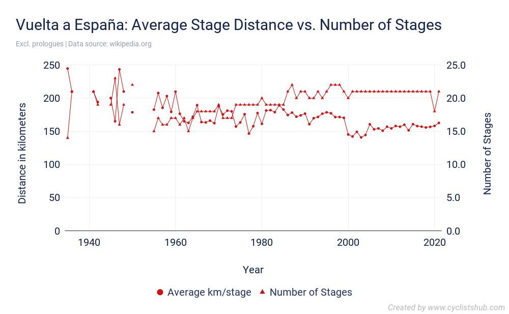 Vuelta a España - Average Stage Distance vs. Number of Stages