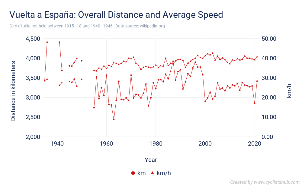 Vuelta a España - Overall Distance and Average Speed