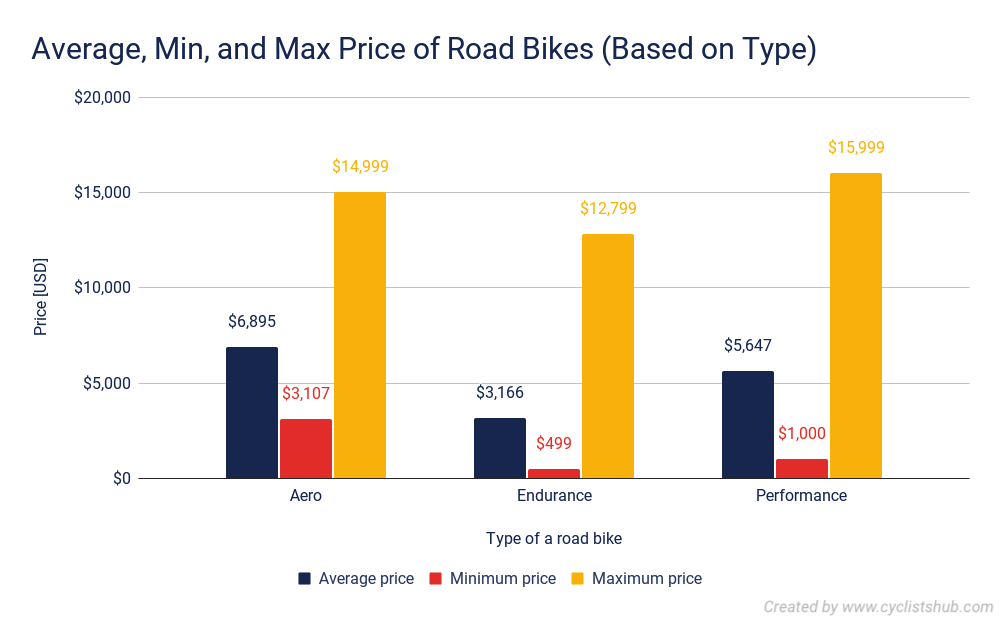 Average Min and Max Price of Road Bikes Based on Type