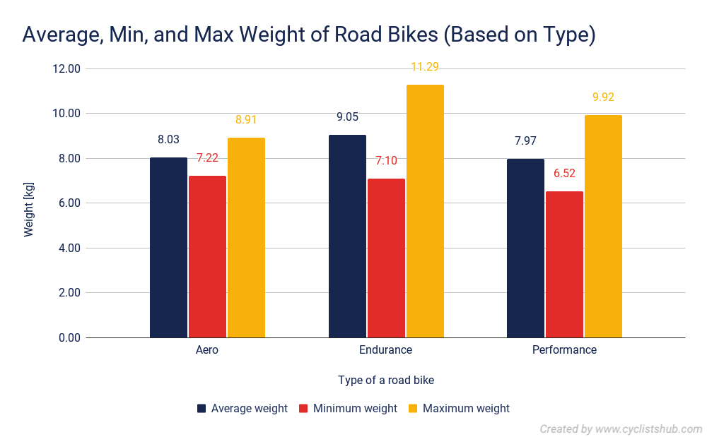 Average Min and Max Weight of Road Bikes Based on Type