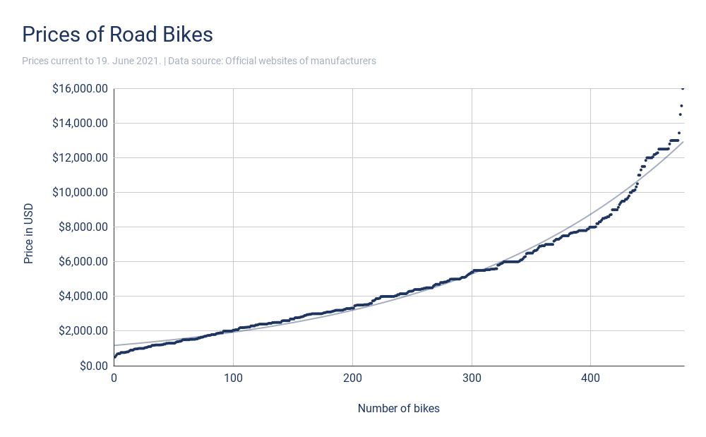 Prices of Road Bikes