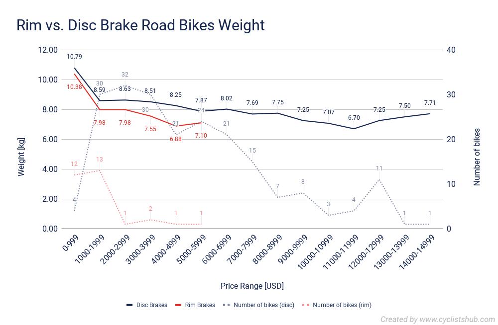 Rim vs. Disc Brake Road Bikes Weight