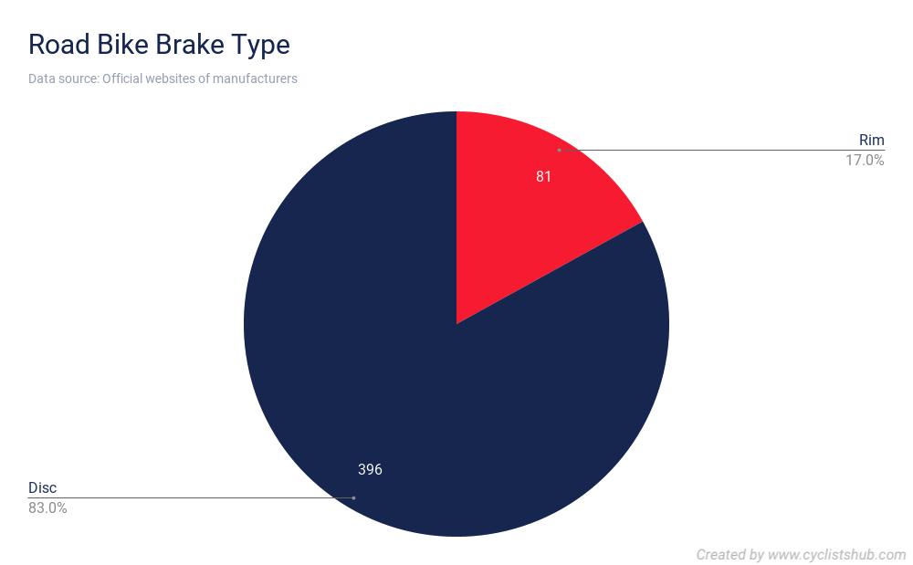 Road Bike Brake Type