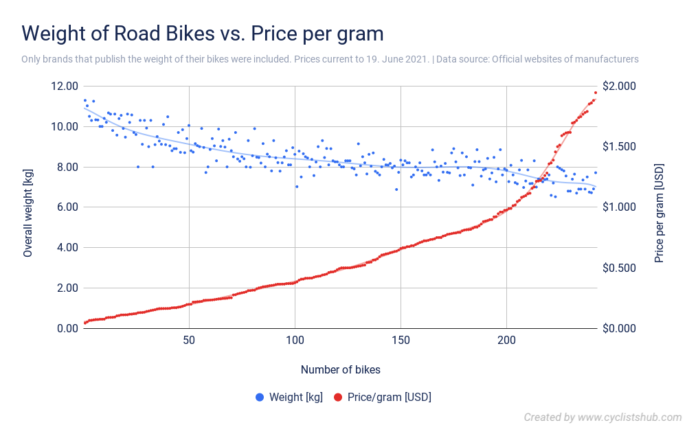 Weight of Road Bikes vs. Price per gram