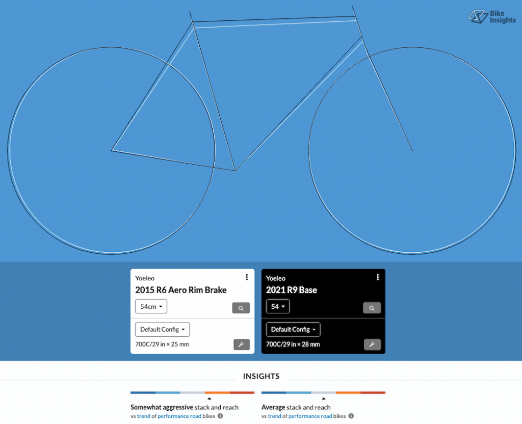 YOELEO R6 vs R9 geometry