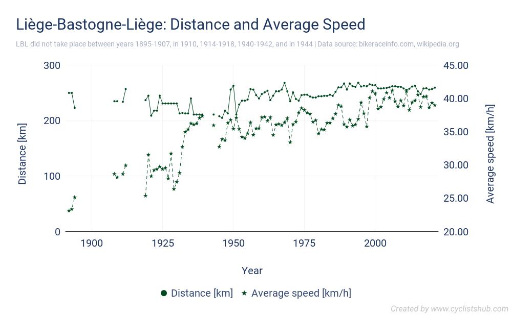 Liège-Bastogne-Liège - Distance and Average Speed