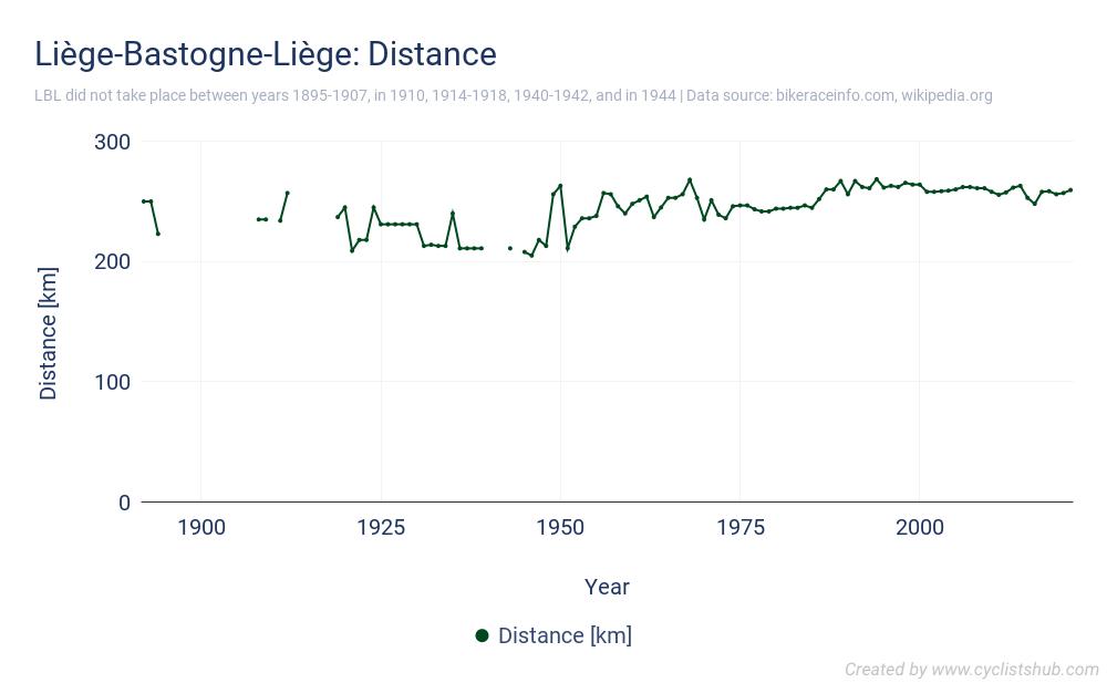 Liège-Bastogne-Liège - Distance