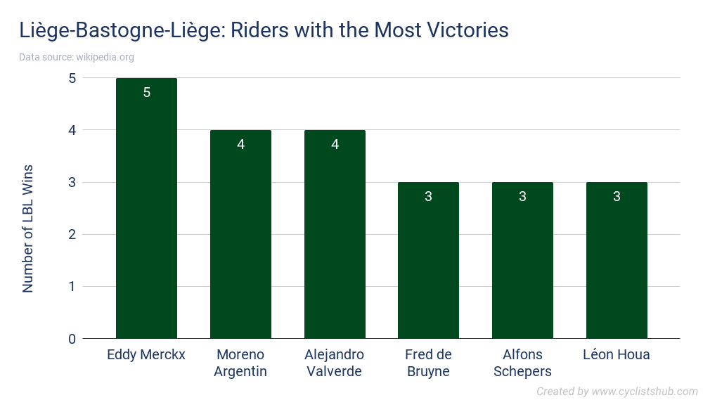 Liège-Bastogne-Liège - Riders with the Most Victories