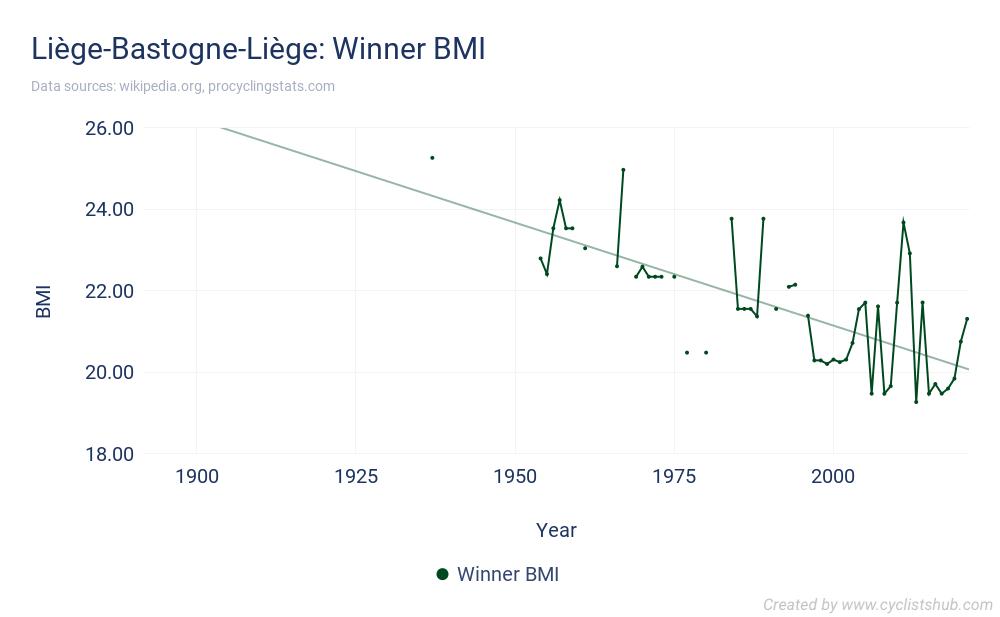 Liège-Bastogne-Liège - Winner BMI