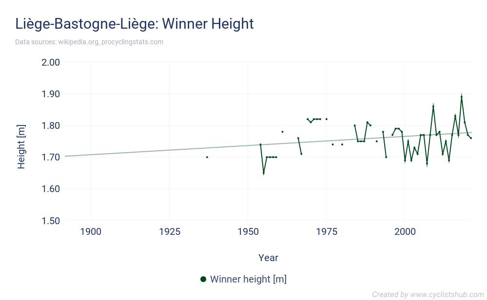 Liège-Bastogne-Liège - Winner Height