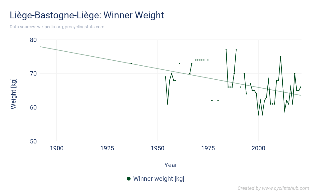Liège-Bastogne-Liège - Winner Weight