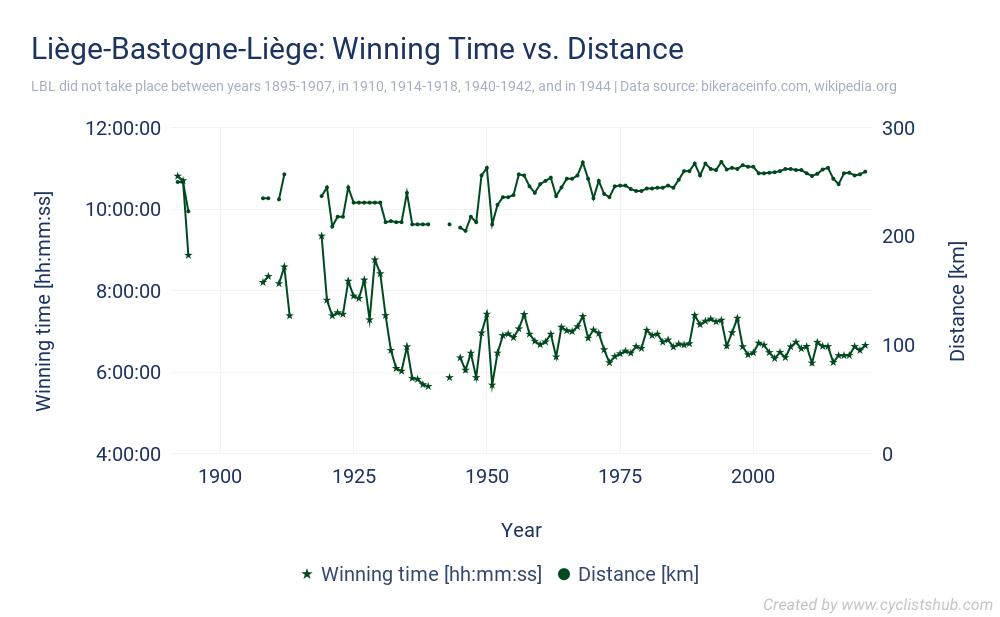 Liège-Bastogne-Liège - Winning Time vs. Distance
