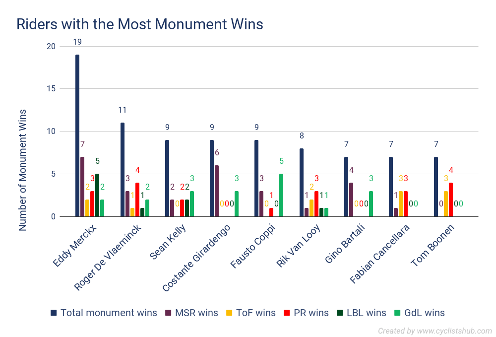 Riders with the Most Monument Wins