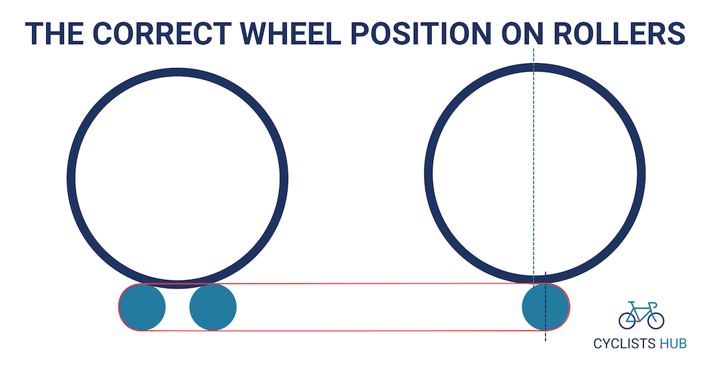 The correct wheel position on bike rollers
