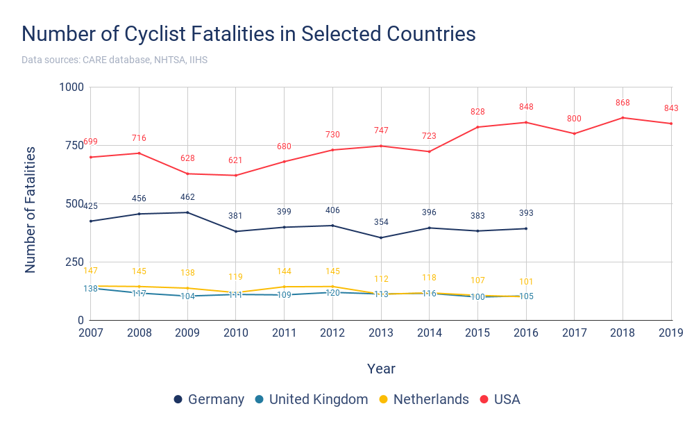 Number of Cyclist Fatalities in Selected Countries